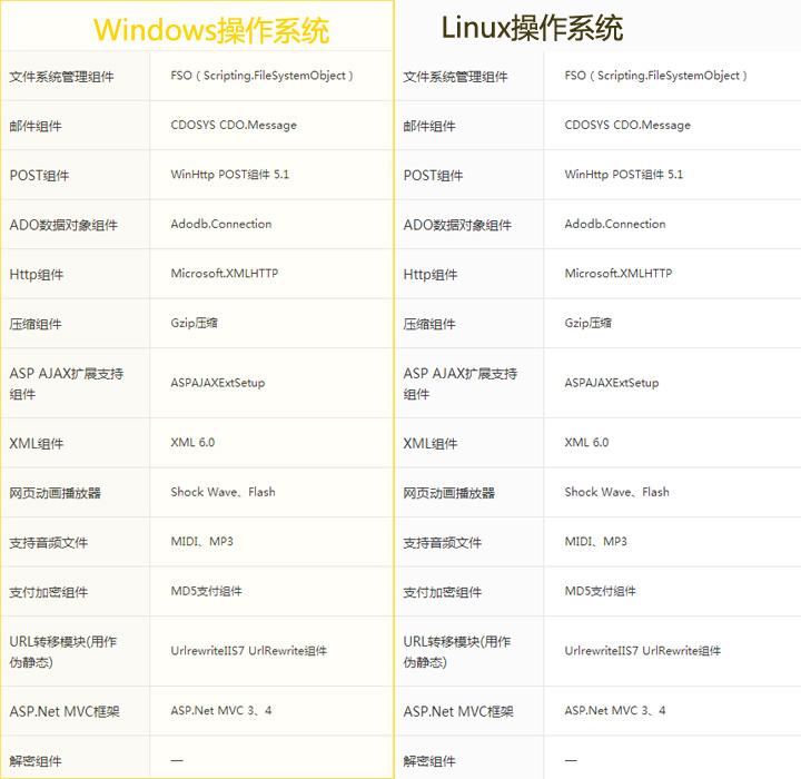 阿里云虚拟主机组件支持表